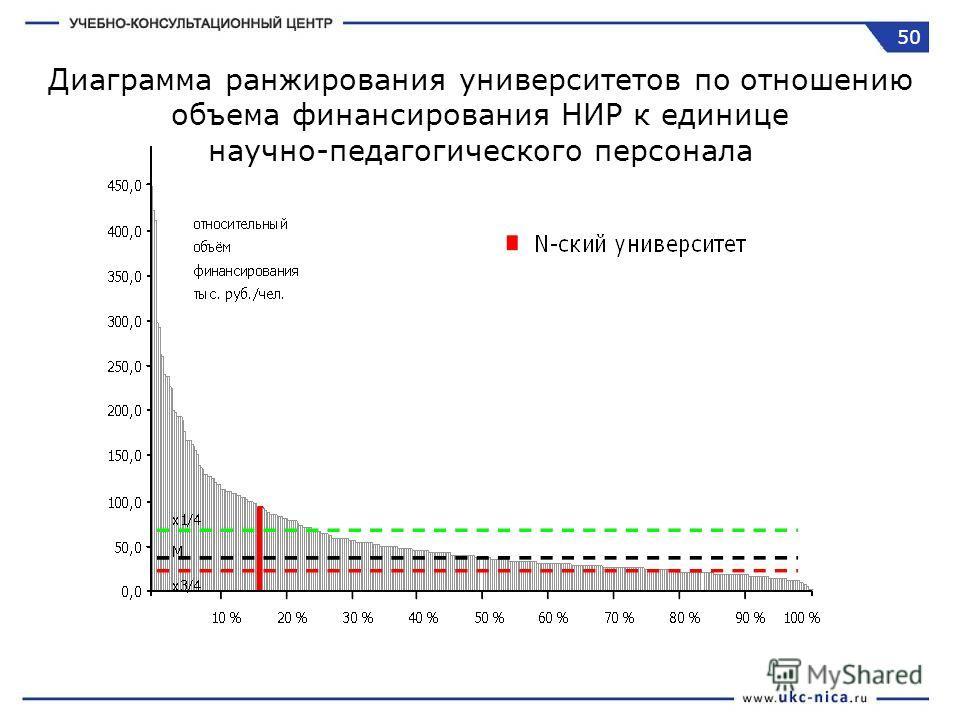 Диаграмма ранжирования университетов по отношению объема финансирования НИР к единице научно-педагогического персонала 50