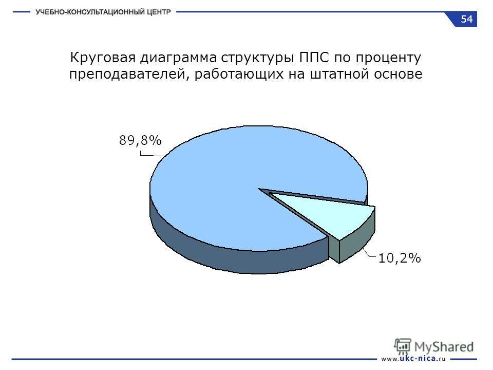 Круговая диаграмма структуры ППС по проценту преподавателей, работающих на штатной основе 54
