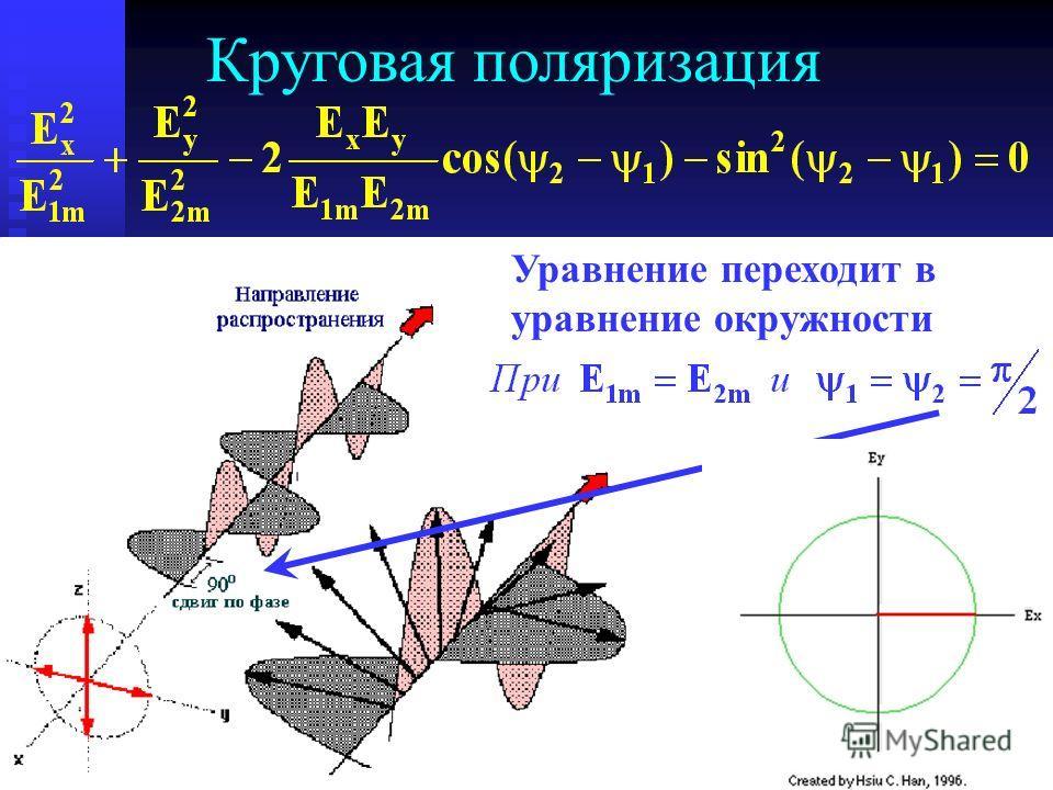 Круговая поляризация Уравнение переходит в уравнение окружности