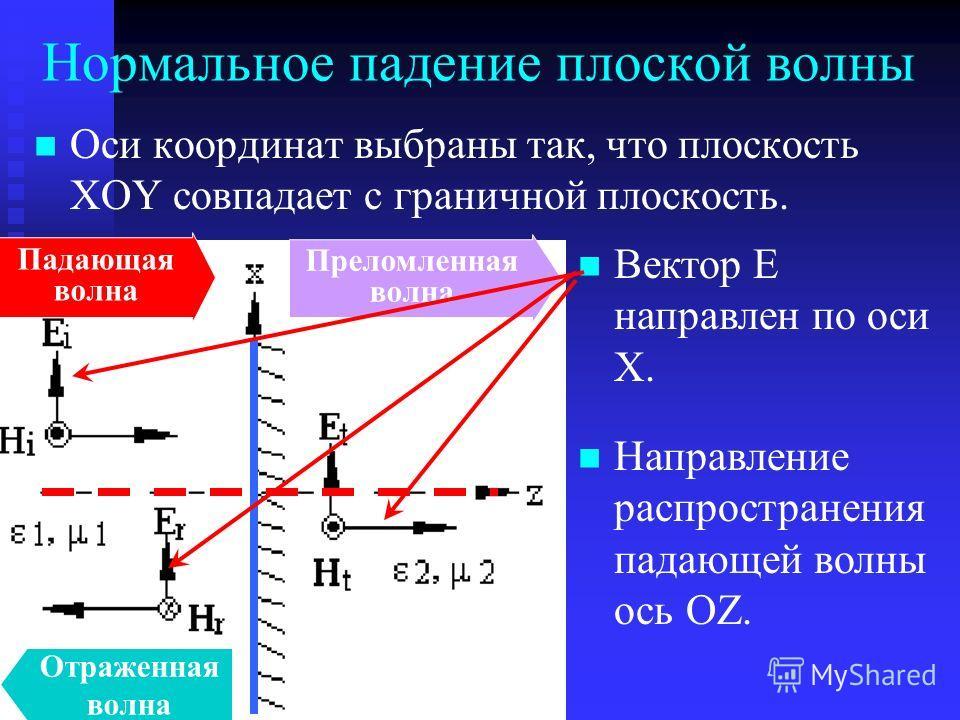 Оси координат выбраны так, что плоскость XOY совпадает с граничной плоскость. Нормальное падение плоской волны Падающая волна Отраженная волна Преломленная волна Вектор Е направлен по оси Х. Направление распространения падающей волны ось OZ.