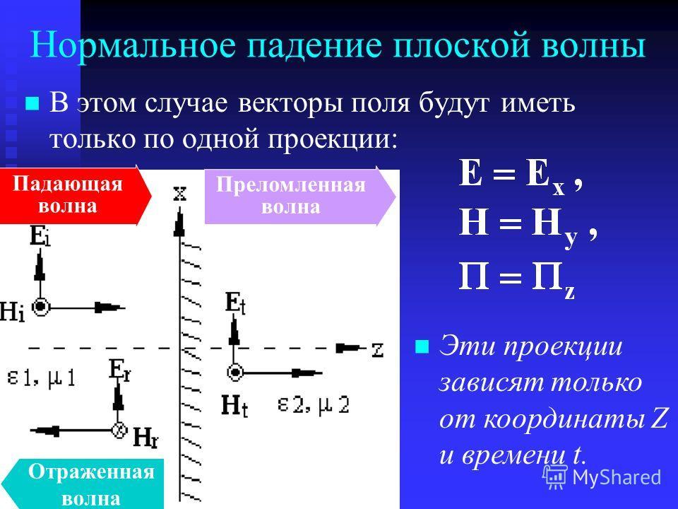 В этом случае векторы поля будут иметь только по одной проекции: Нормальное падение плоской волны Падающая волна Отраженная волна Преломленная волна Эти проекции зависят только от координаты Z и времени t.