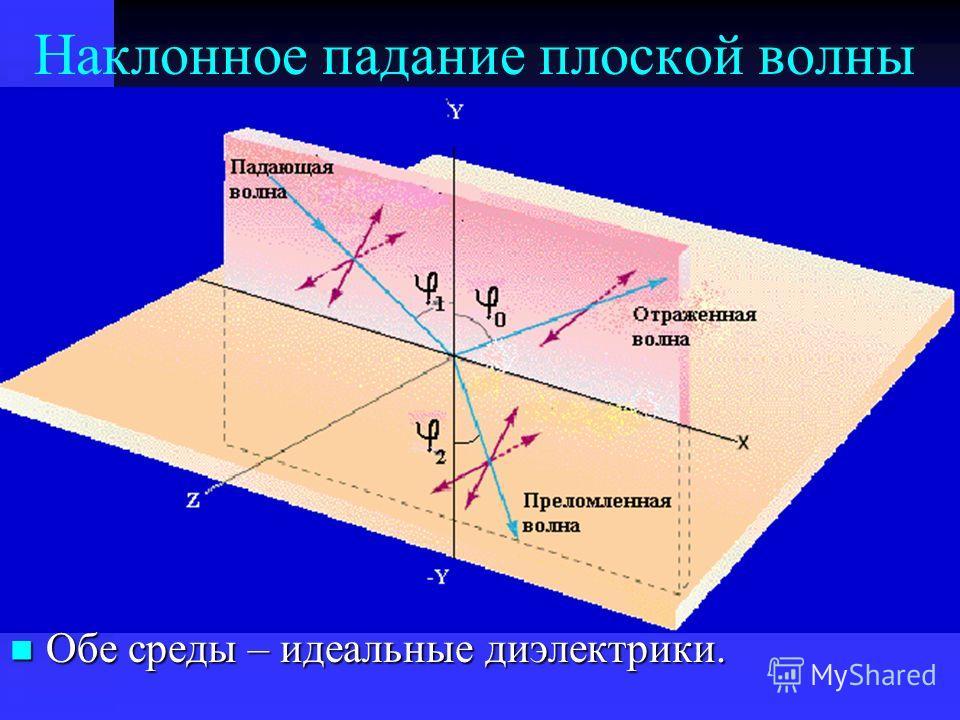 Наклонное падание плоской волны Обе среды – идеальные диэлектрики. Обе среды – идеальные диэлектрики.