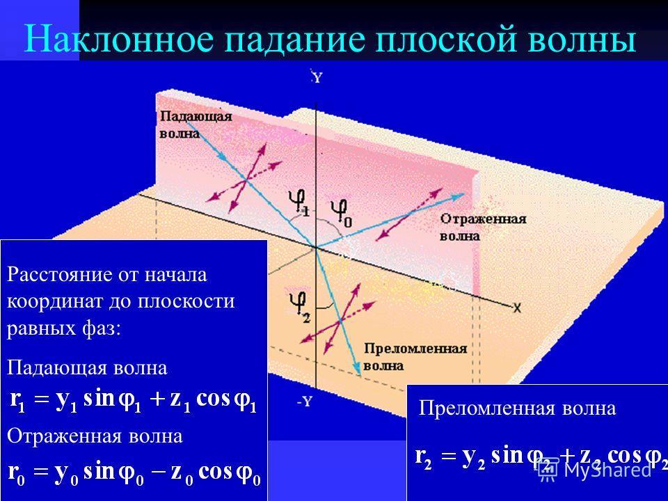 Наклонное падание плоской волны Расстояние от начала координат до плоскости равных фаз: Падающая волна Отраженная волна Преломленная волна