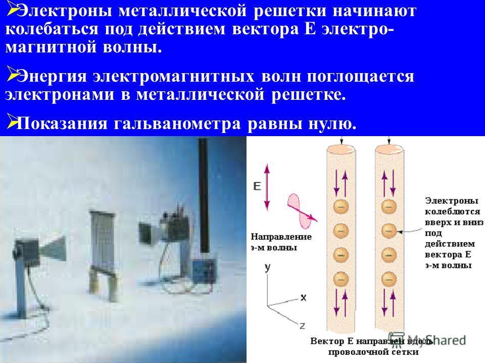 Поляризация электромагнитных волн Электроны металлической решетки начинают колебаться под действием вектора Е электро- магнитной волны. Энергия электромагнитных волн поглощается электронами в металлической решетке. Показания гальванометра равны нулю.