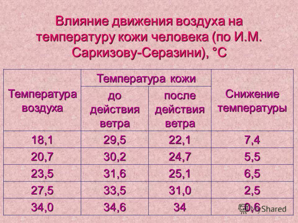 Влияние движения воздуха на температуру кожи человека (по И.М. Саркизову-Серазини), °С Температура воздуха Температура кожи Снижение температуры до действия ветра после действия ветра 18,129,522,17,4 20,730,224,75,5 23,531,625,16,5 27,533,531,02,5 34