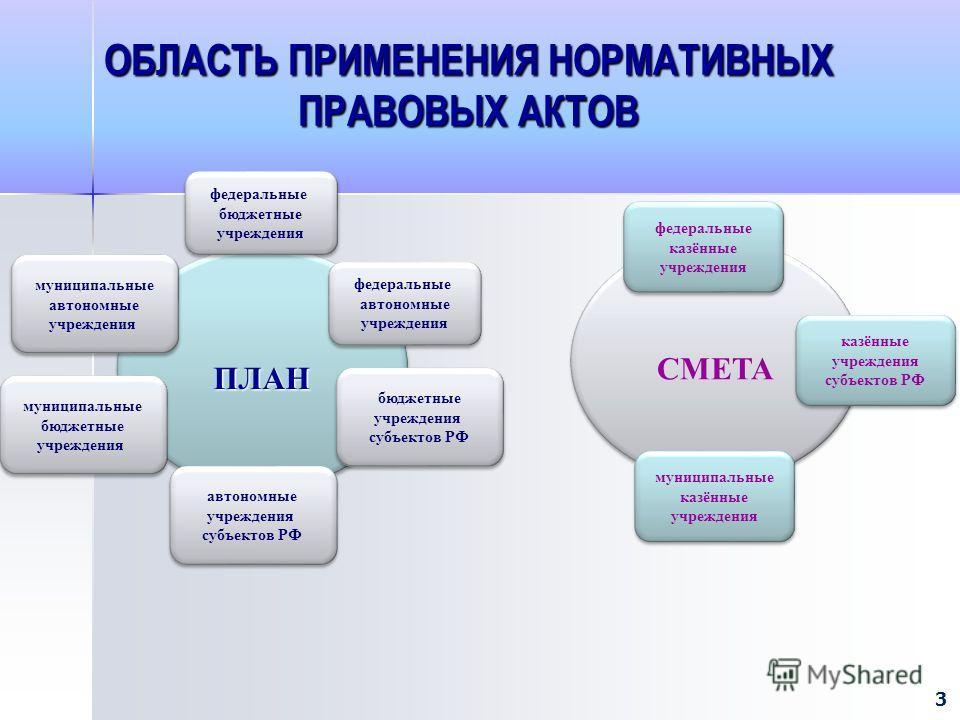 ОБЛАСТЬ ПРИМЕНЕНИЯ НОРМАТИВНЫХ ПРАВОВЫХ АКТОВ ПЛАНПЛАН СМЕТА федеральные бюджетные учреждения федеральные бюджетные учреждения федеральные казённые учреждения федеральные казённые учреждения бюджетные учреждения субъектов РФ бюджетные учреждения субъ