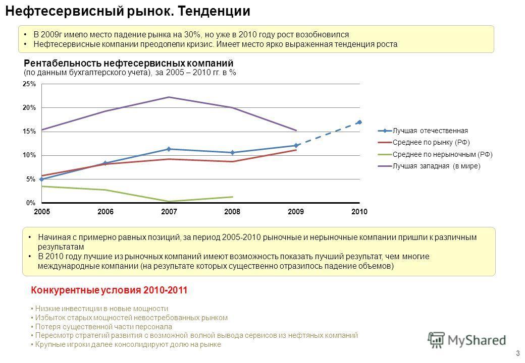 Нефтесервисный рынок. Тенденции 3 В 2009г имело место падение рынка на 30%, но уже в 2010 году рост возобновился Нефтесервисные компании преодолели кризис. Имеет место ярко выраженная тенденция роста Конкурентные условия 2010-2011 Низкие инвестиции в