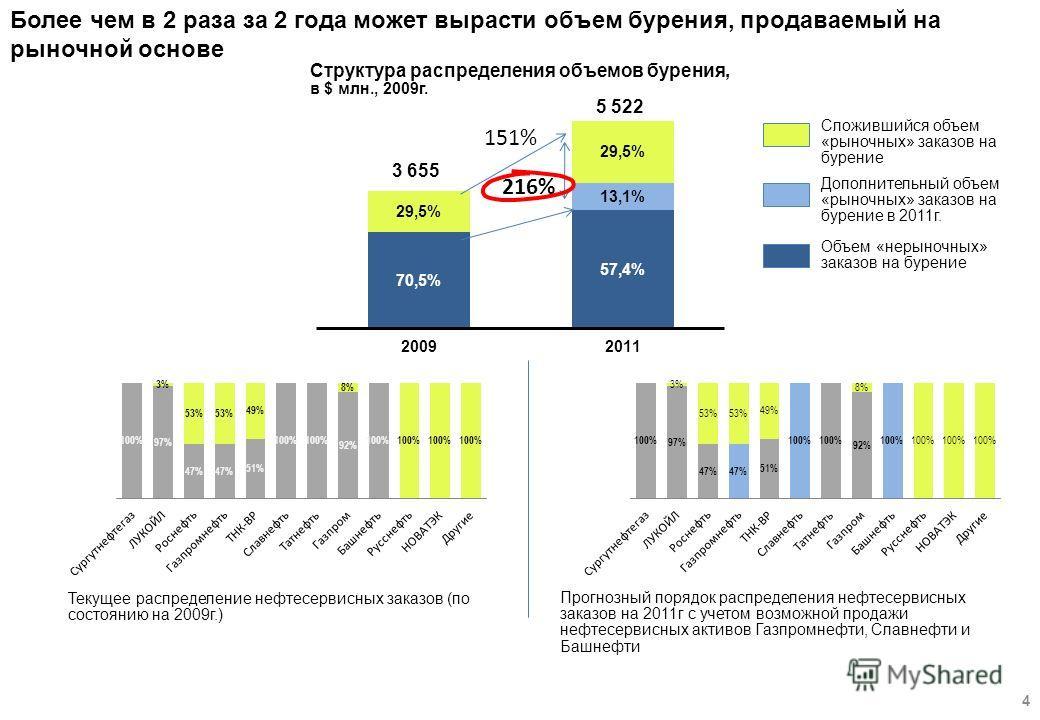 Более чем в 2 раза за 2 года может вырасти объем бурения, продаваемый на рыночной основе 4 3 655 5 522 Текущее распределение нефтесервисных заказов (по состоянию на 2009г.) Прогнозный порядок распределения нефтесервисных заказов на 2011г с учетом воз
