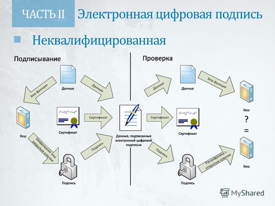 ЧАСТЬ II Электронная цифровая подпись Неквалифицированная
