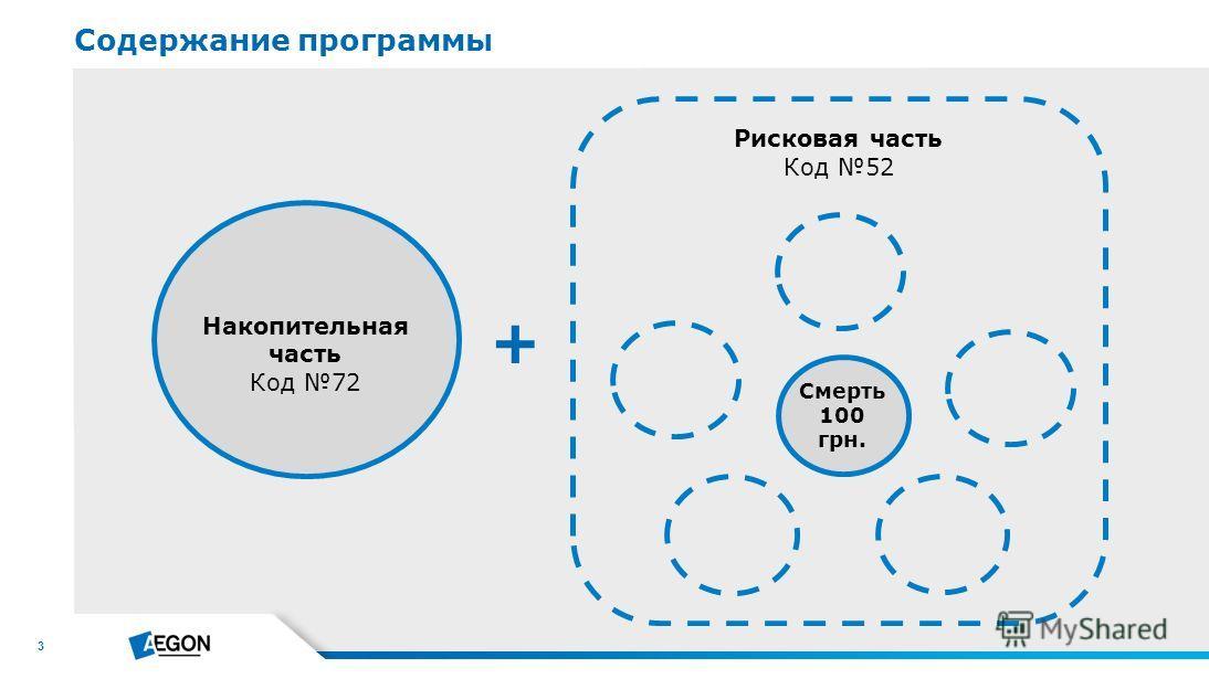 3 Накопительная часть Код 72 Рисковая часть Код 52 + Смерть 100 грн. Содержание программы