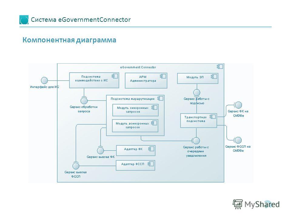 Система eGovernmentConnector 5 Компонентная диаграмма