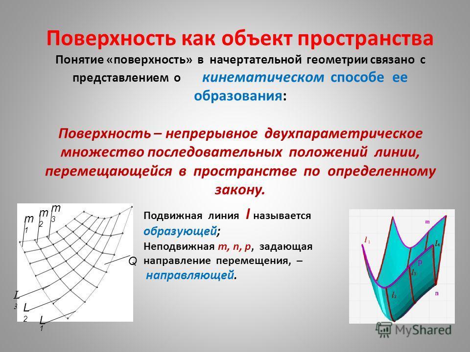 Поверхность как объект пространства Понятие «поверхность» в начертательной геометрии связано с представлением о кинематическом способе ее образования: Поверхность – непрерывное двухпараметрическое множество последовательных положений линии, перемещаю