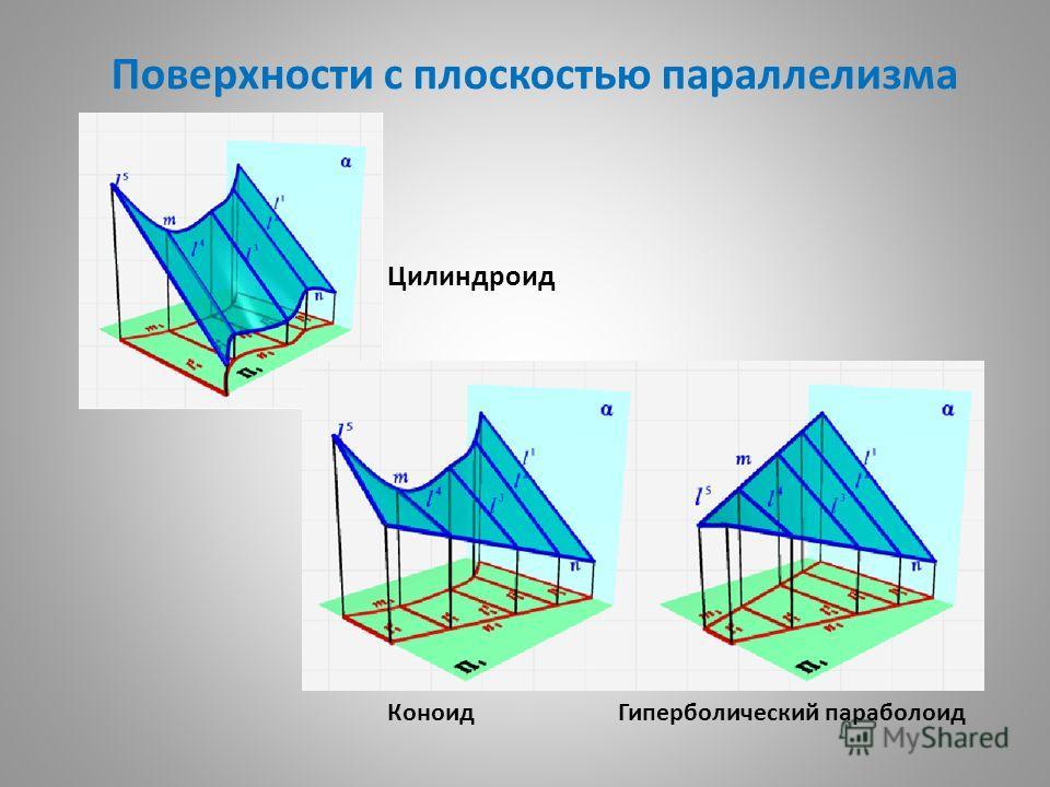 Поверхности с плоскостью параллелизма Цилиндроид Коноид Гиперболический параболоид