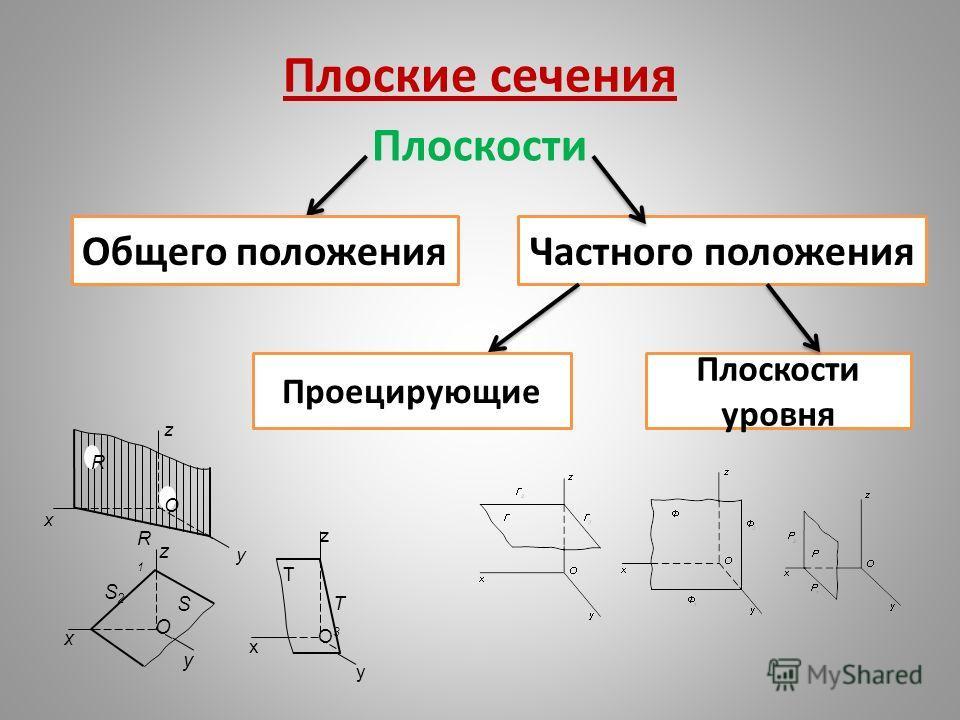 Плоские сечения Плоскости Общего положенияЧастного положения Проецирующие Плоскости уровня О R x y z R1R1 z O x y S2S2 S T T3T3 O x y z