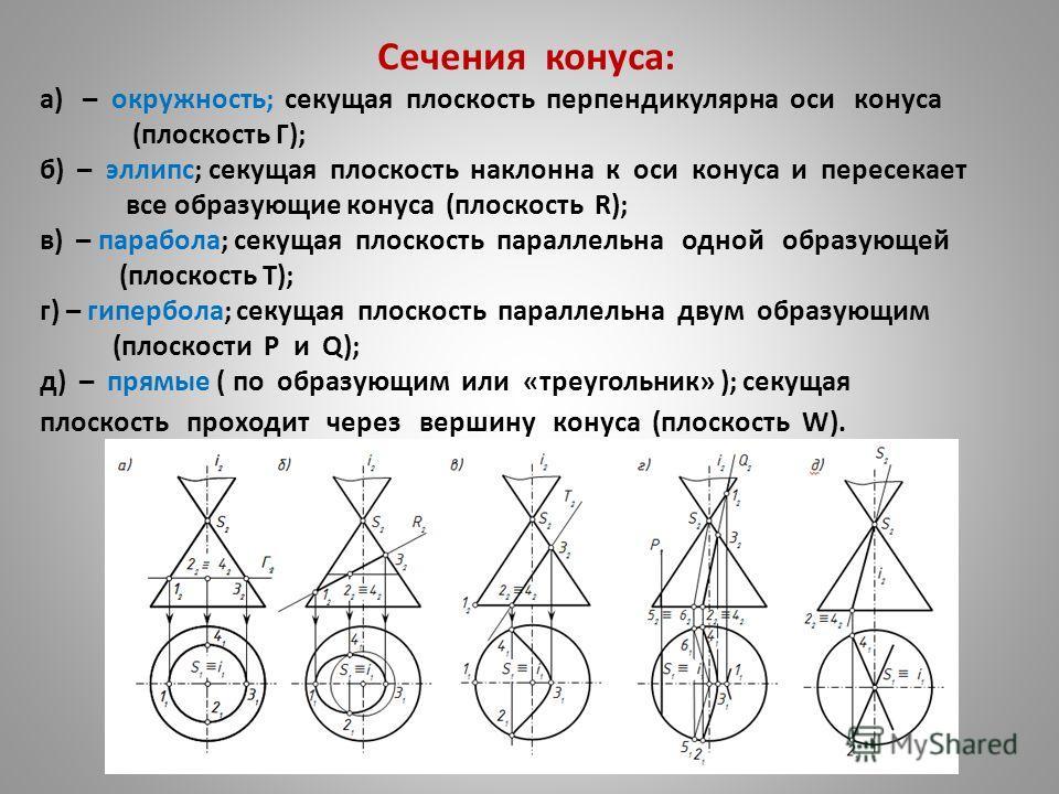 Сечения конуса: а) – окружность; секущая плоскость перпендикулярна оси конуса (плоскость Г); б) – эллипс; секущая плоскость наклонна к оси конуса и пересекает все образующие конуса (плоскость R); в) – парабола; секущая плоскость параллельна одной обр