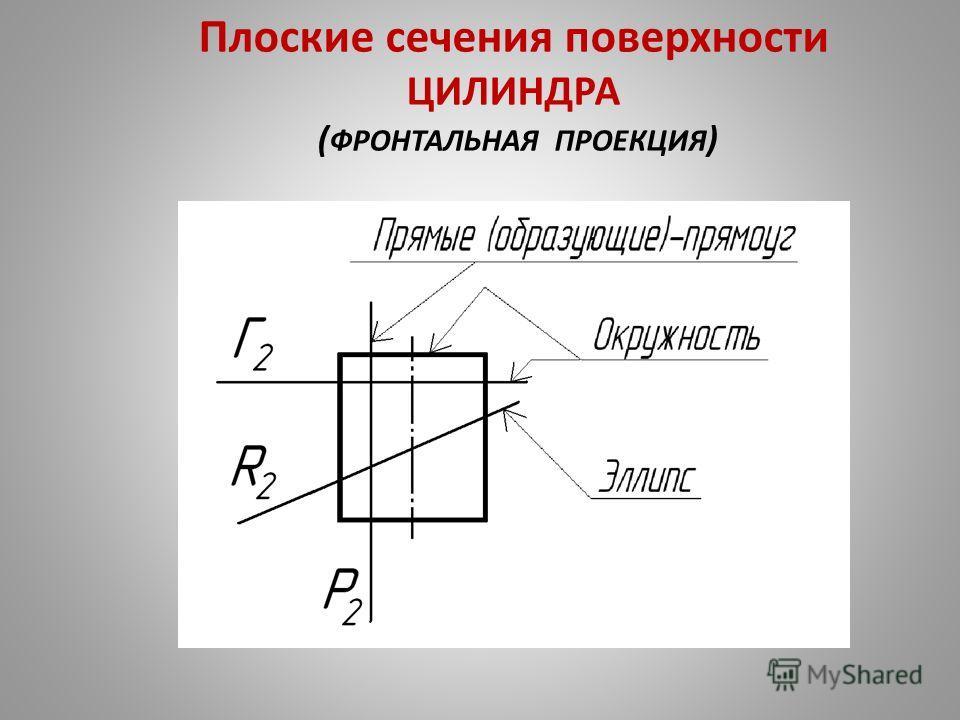 Плоские сечения поверхности ЦИЛИНДРА ( ФРОНТАЛЬНАЯ ПРОЕКЦИЯ )