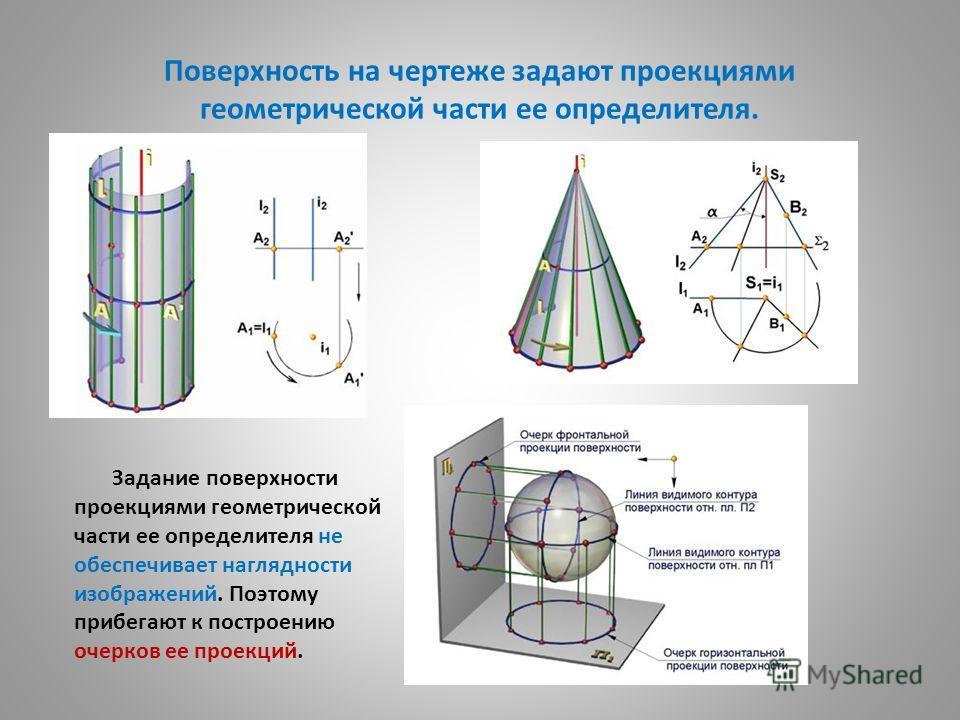 Поверхность на чертеже задают проекциями геометрической части ее определителя. Задание поверхности проекциями геометрической части ее определителя не обеспечивает наглядности изображений. Поэтому прибегают к построению очерков ее проекций.