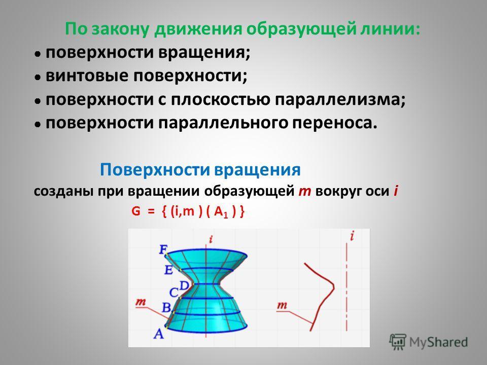 По закону движения образующей линии: поверхности вращения; винтовые поверхности; поверхности с плоскостью параллелизма; поверхности параллельного переноса. Поверхности вращения созданы при вращении образующей m вокруг оси i G = { (i,m ) ( A 1 ) }