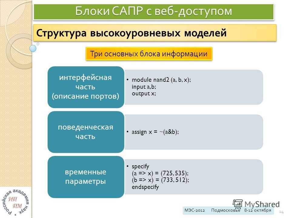 Блоки САПР с веб - доступом МЭС -2012 Подмосковье 8-12 октября 14 Структура высокоуровневых моделей module nand2 (a, b, x); input a,b; output x; интерфейсная часть ( описание портов ) assign x = ~(a&b); поведенческая часть specify (a => x) = (725, 53