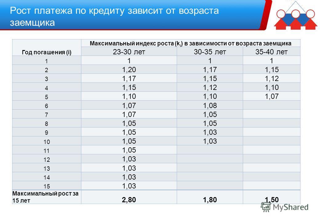 Рост платежа по кредиту зависит от возраста заемщика Год погашения (i) Максимальный индекс роста (k i ) в зависимости от возраста заемщика 23-30 лет30-35 лет35-40 лет 1 111 2 1,201,171,15 3 1,171,151,12 4 1,151,121,10 5 1,07 6 1,08 7 1,071,05 8 9 1,0