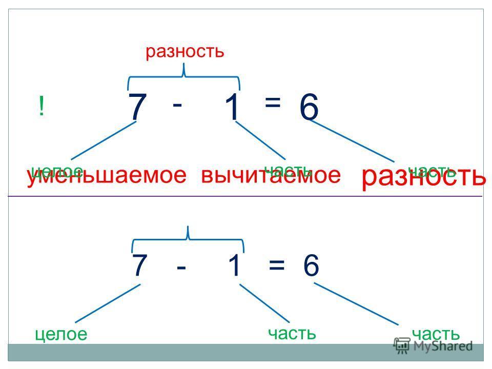 разность уменьшаемоевычитаемое 61 - 7 = целое часть ! 61-7= целое часть