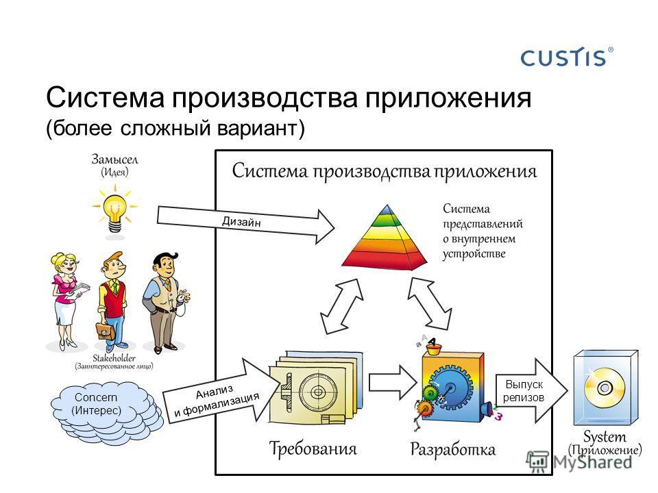 Система производства приложения (более сложный вариант) Concern (Интерес) Дизайн Анализ и формализация Выпуск релизов