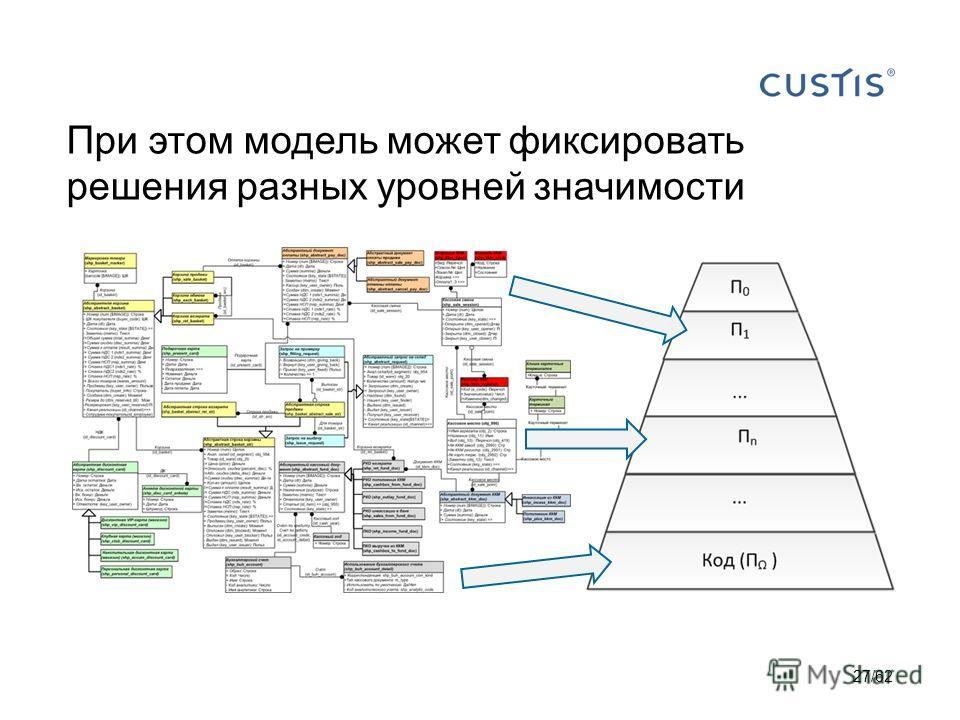 При этом модель может фиксировать решения разных уровней значимости 27/62