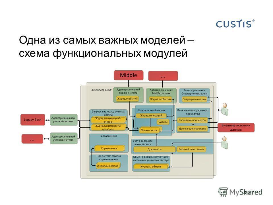 Одна из самых важных моделей – схема функциональных модулей 28/62