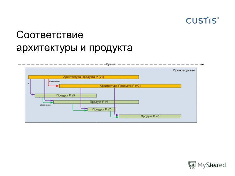 Соответствие архитектуры и продукта 34/62