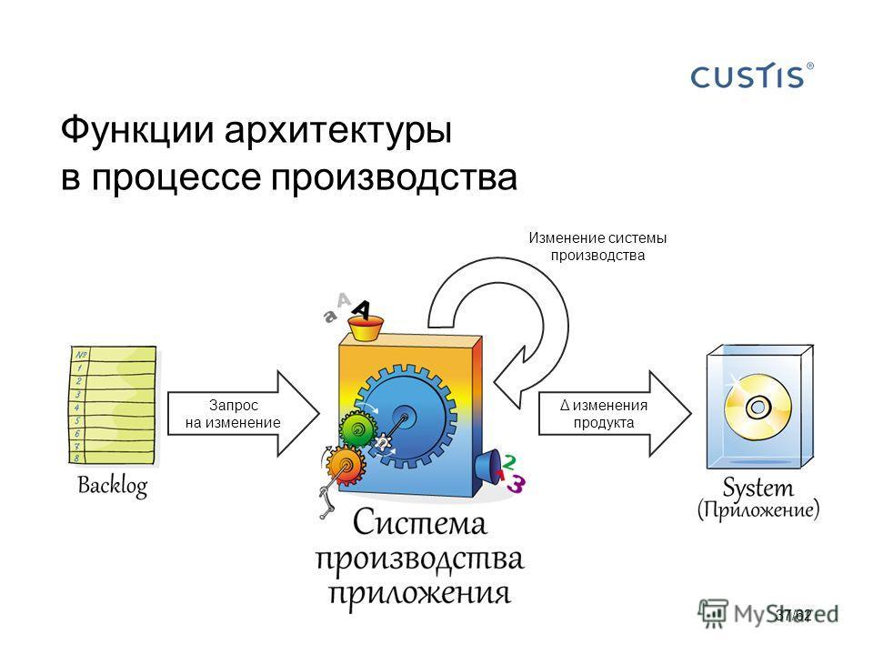 Функции архитектуры в процессе производства 37/62 Изменение системы производства Запрос на изменение Δ изменения продукта