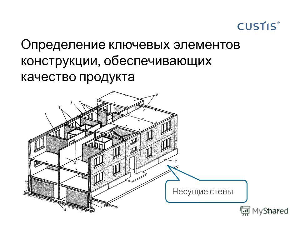 Определение ключевых элементов конструкции, обеспечивающих качество продукта Несущие стены 53/62