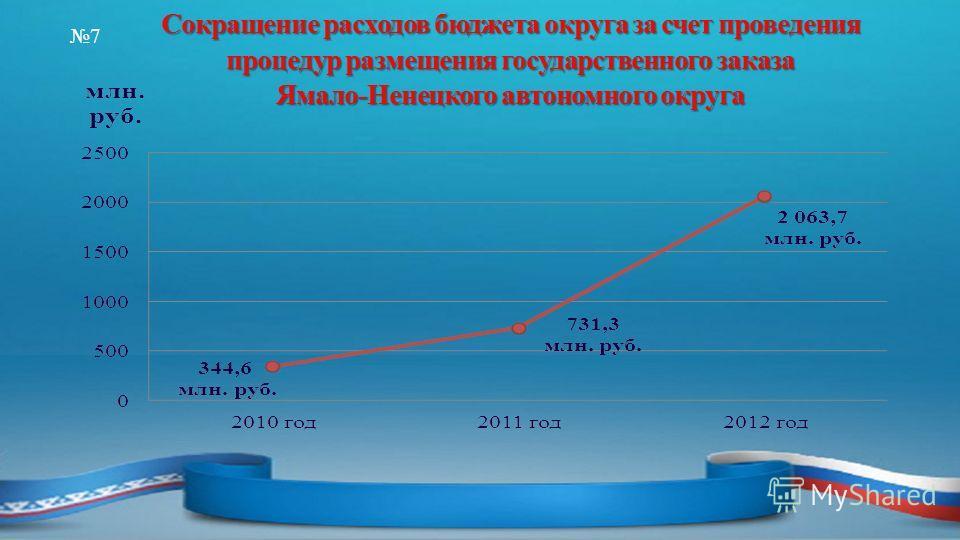 Сокращение расходов бюджета округа за счет проведения процедур размещения государственного заказа Ямало-Ненецкого автономного округа 7