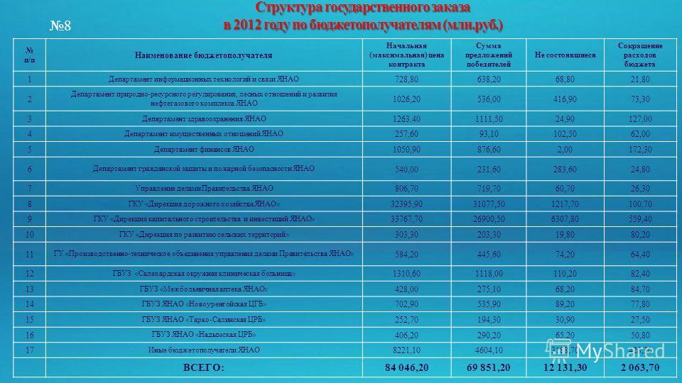 Структура государственного заказа в 2012 году по бюджетополучателям (млн.руб.) п/п Наименование бюджетополучателя Начальная (максимальная) цена контракта Сумма предложений победителей Не состоявшиеся Сокращение расходов бюджета 1 Департамент информац