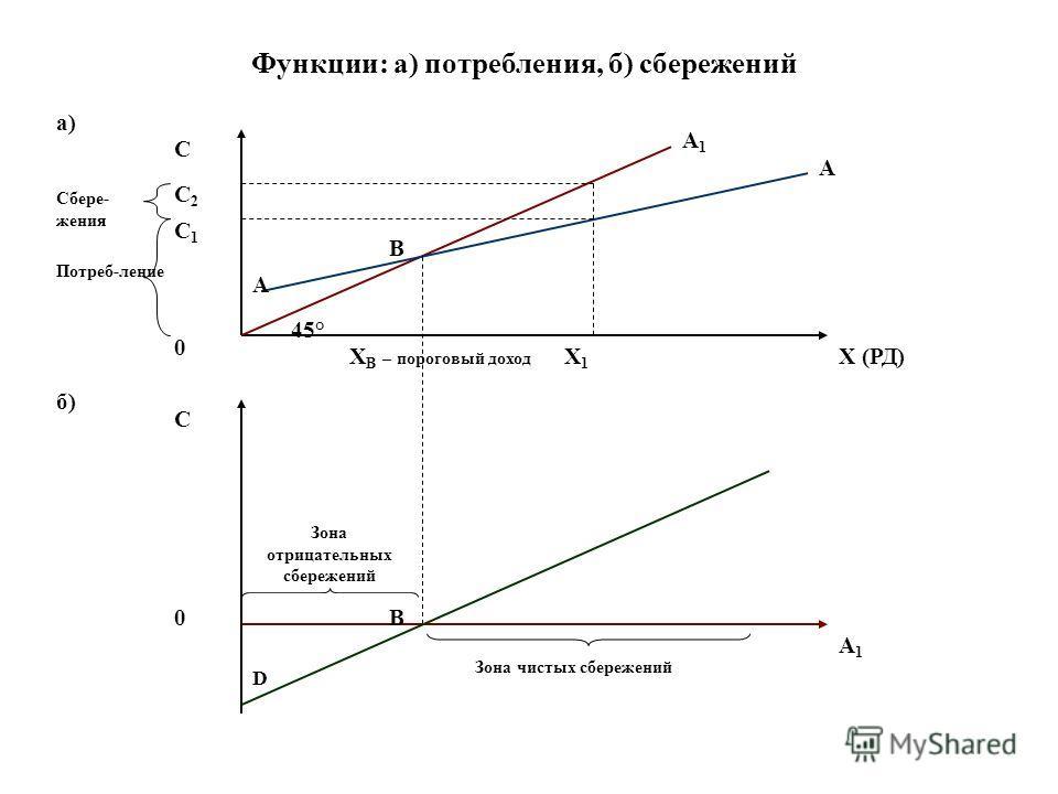 Функции: а) потребления, б) сбережений а) б) С X (РД) 0 45° А1А1 А А В X1X1 С1С1 С2С2 С 0 А1А1 D X В – пороговый доход Потреб-ление Сбере- жения В Зона чистых сбережений Зона отрицательных сбережений