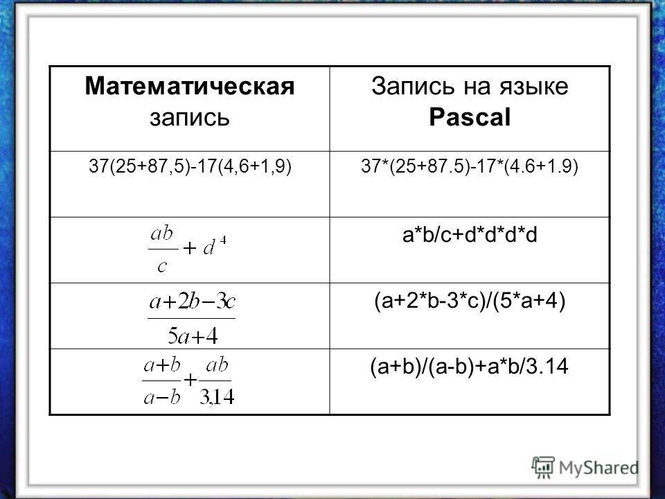 Математическая запись Запись на языке Pascal 37(25+87,5)-17(4,6+1,9)37*(25+87.5)-17*(4.6+1.9) a*b/c+d*d*d*d (a+2*b-3*c)/(5*a+4) (a+b)/(a-b)+a*b/3.14