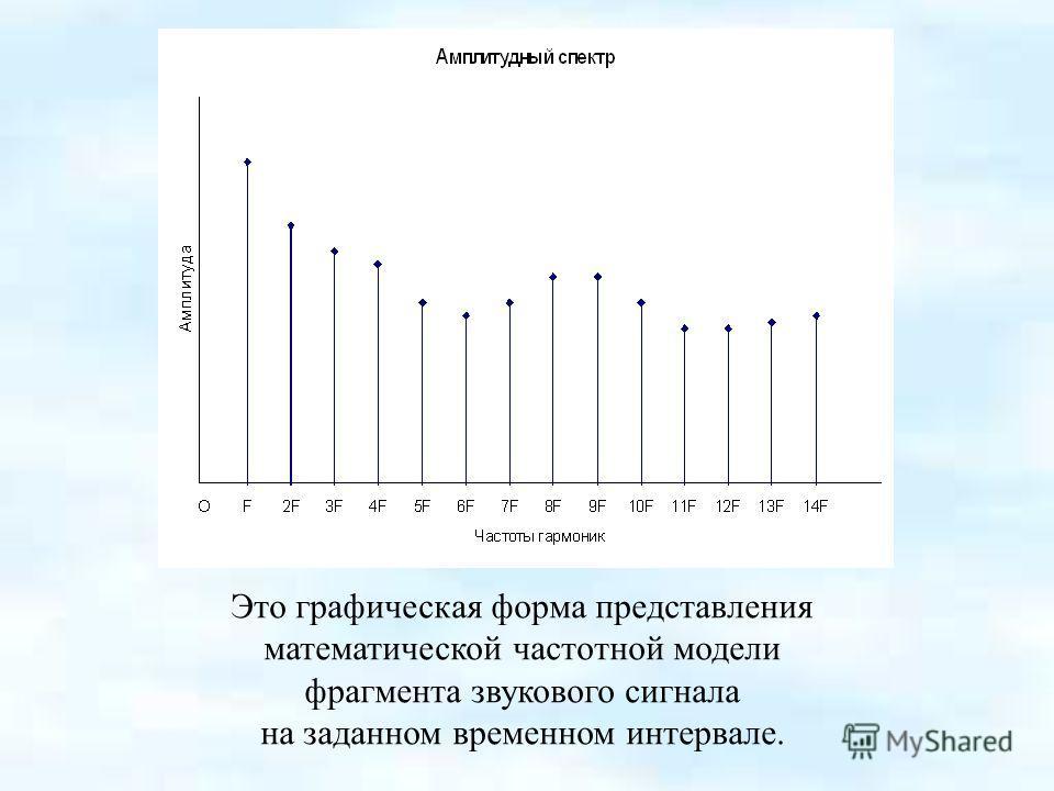 Это графическая форма представления математической частотной модели фрагмента звукового сигнала на заданном временном интервале.