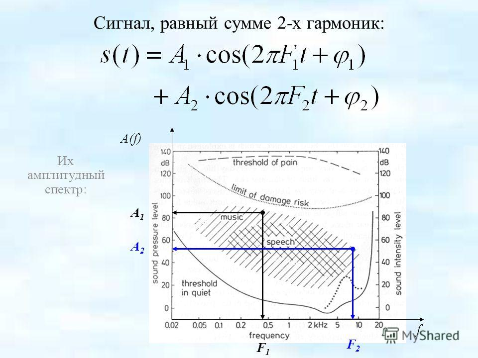 Сигнал, равный сумме 2-х гармоник: Их амплитудный спектр: F1F1 f A(f) A1A1 F2F2 A2A2