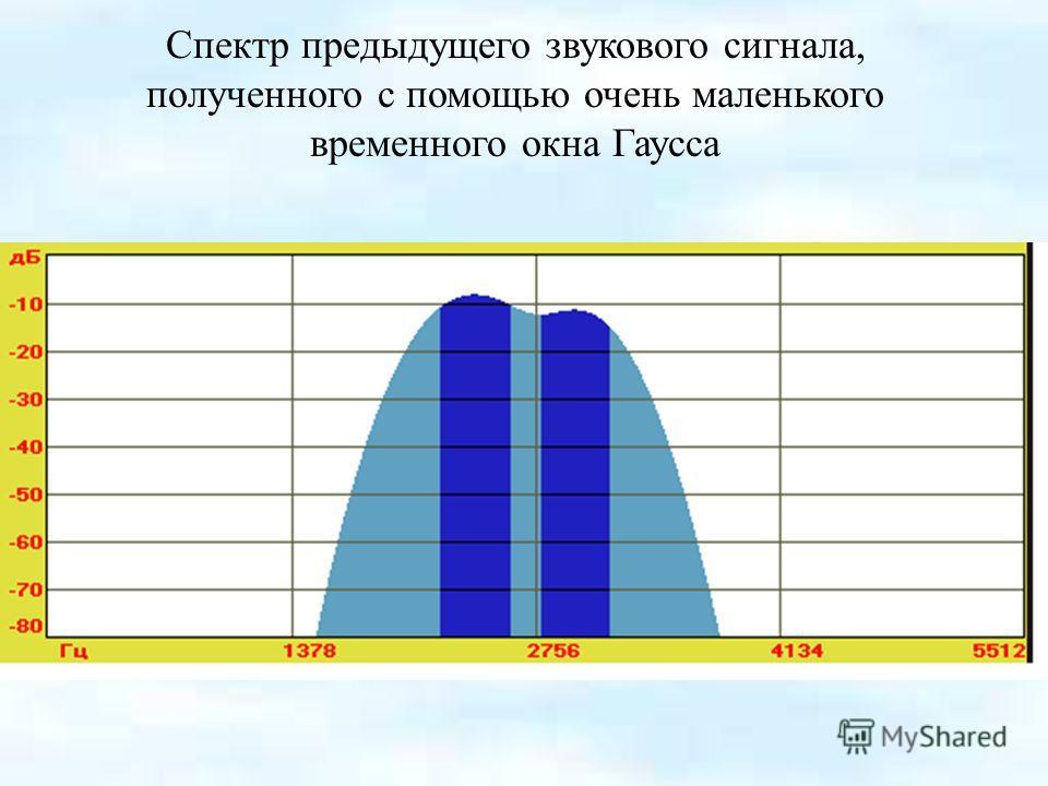 Спектр предыдущего звукового сигнала, полученного с помощью очень маленького временного окна Гаусса