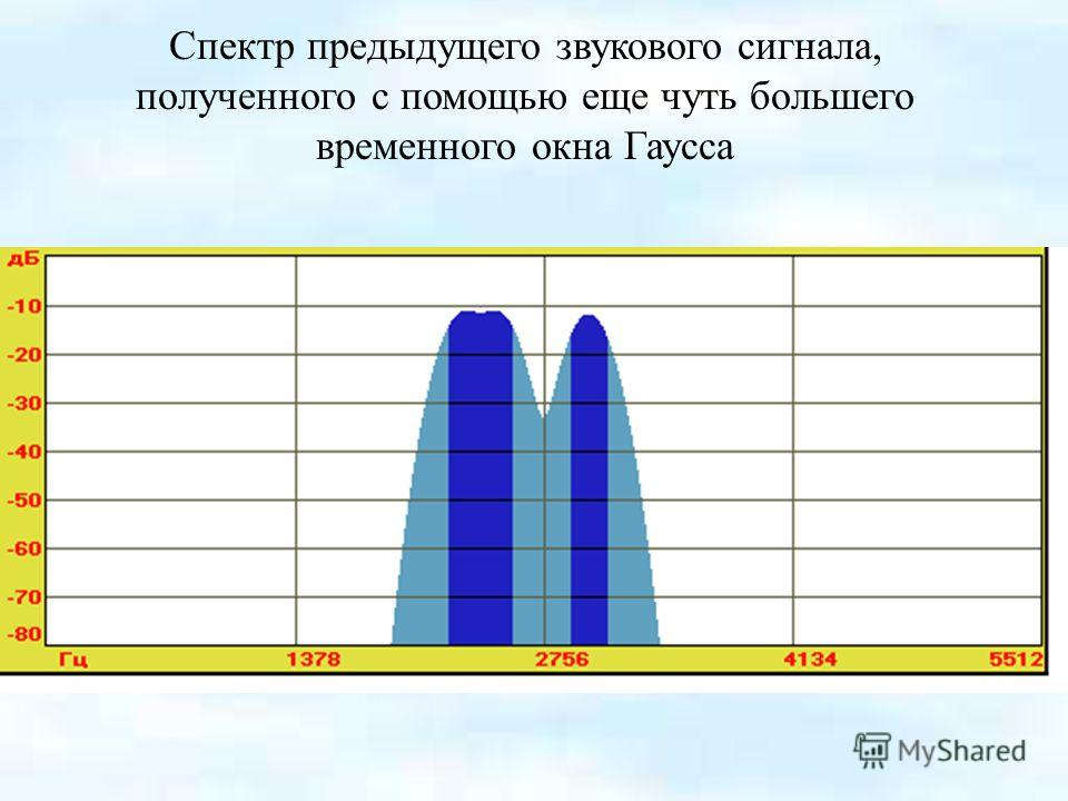 Спектр предыдущего звукового сигнала, полученного с помощью еще чуть большего временного окна Гаусса