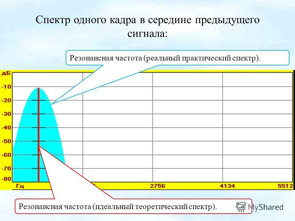 Спектр одного кадра в середине предыдущего сигнала: Резонансная частота (идеальный теоретический спектр). Резонансная частота (реальный практический спектр).