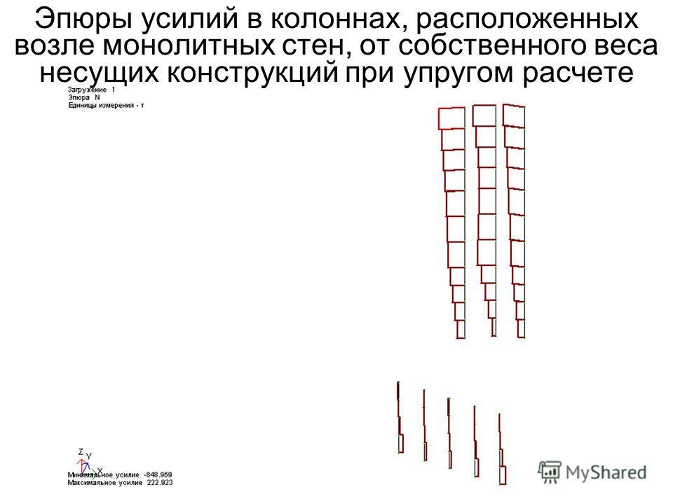 Эпюры усилий в колоннах, расположенных возле монолитных стен, от собственного веса несущих конструкций при упругом расчете