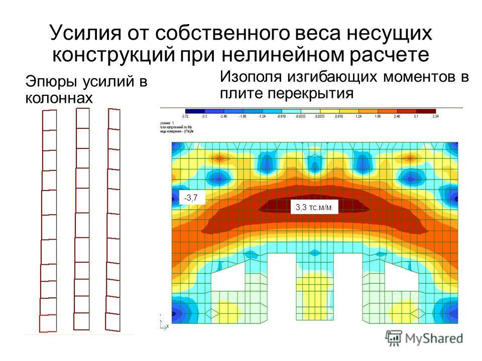 Усилия от собственного веса несущих конструкций при нелинейном расчете Эпюры усилий в колоннах Изополя изгибающих моментов в плите перекрытия 3,3 тс.м/м -3,7
