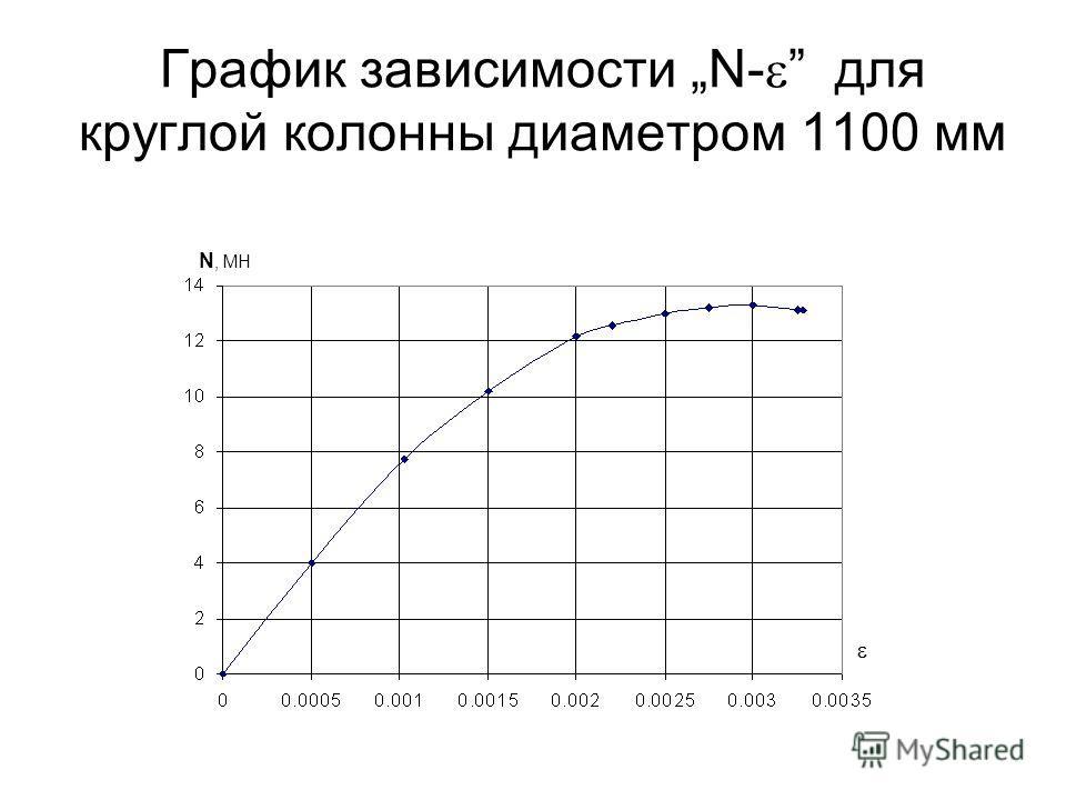 График зависимости N- для круглой колонны диаметром 1100 мм N, МН