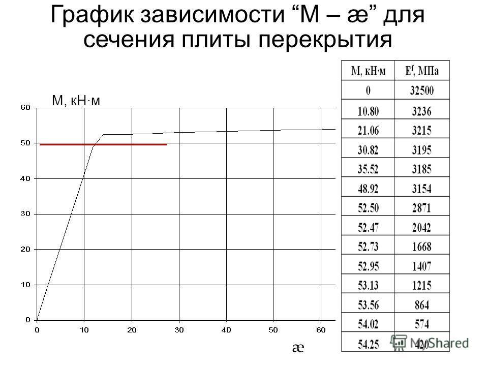 График зависимости М – æ для сечения плиты перекрытия М, кНм æ