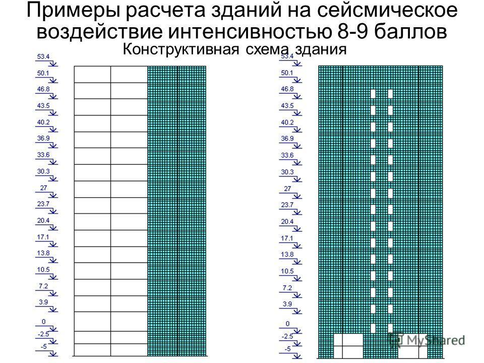 Примеры расчета зданий на сейсмическое воздействие интенсивностью 8-9 баллов Конструктивная схема здания