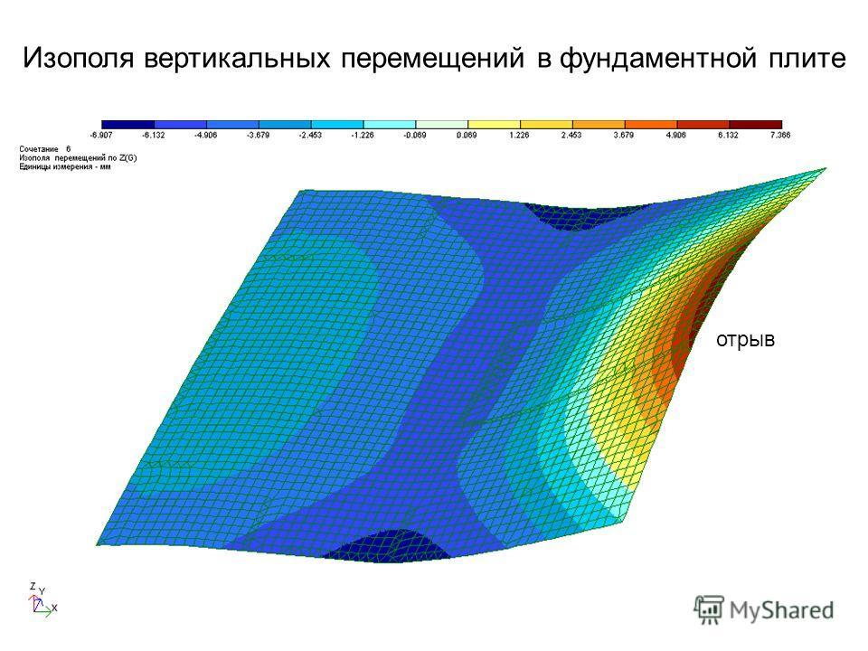 Изополя вертикальных перемещений в фундаментной плите отрыв