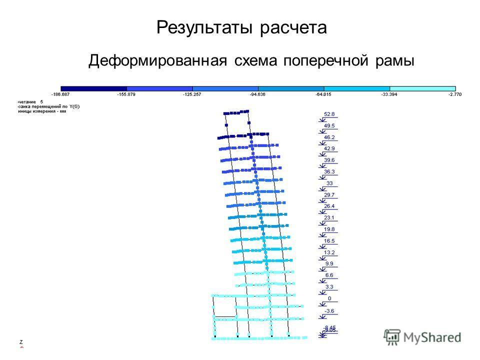Результаты расчета Деформированная схема поперечной рамы