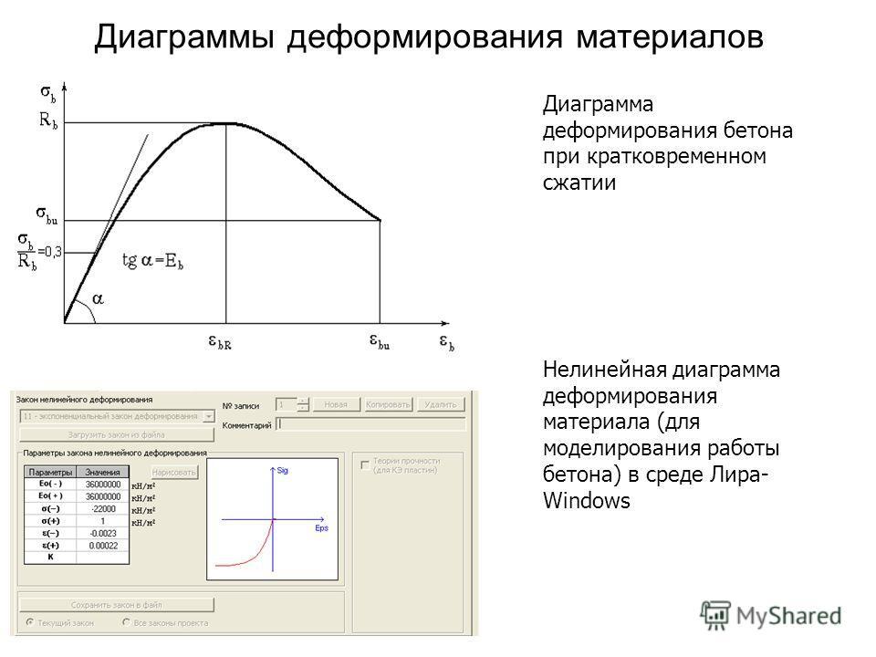 Диаграммы деформирования материалов Диаграмма деформирования бетона при кратковременном сжатии Нелинейная диаграмма деформирования материала (для моделирования работы бетона) в среде Лира- Windows