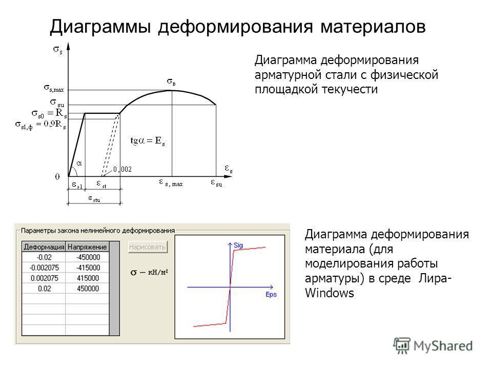 Диаграммы деформирования материалов Диаграмма деформирования арматурной стали с физической площадкой текучести Диаграмма деформирования материала (для моделирования работы арматуры) в среде Лира- Windows