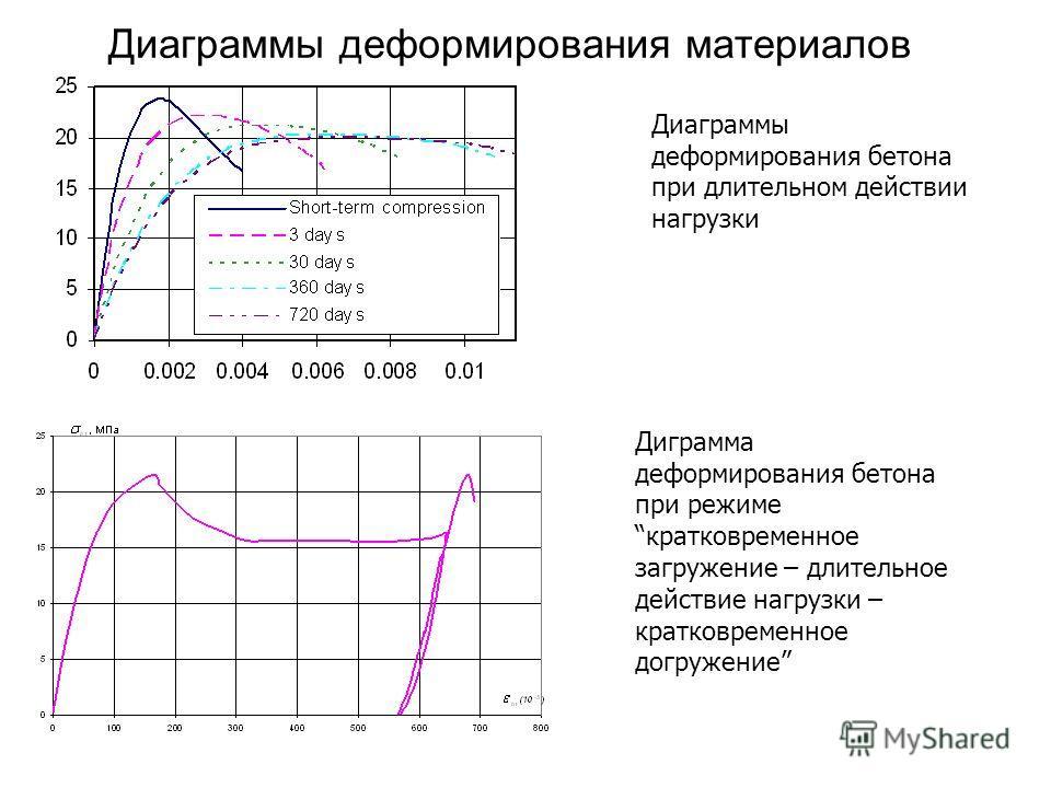 Диаграммы деформирования материалов Диаграммы деформирования бетона при длительном действии нагрузки Диграмма деформирования бетона при режиме кратковременное загружение – длительное действие нагрузки – кратковременное догружение